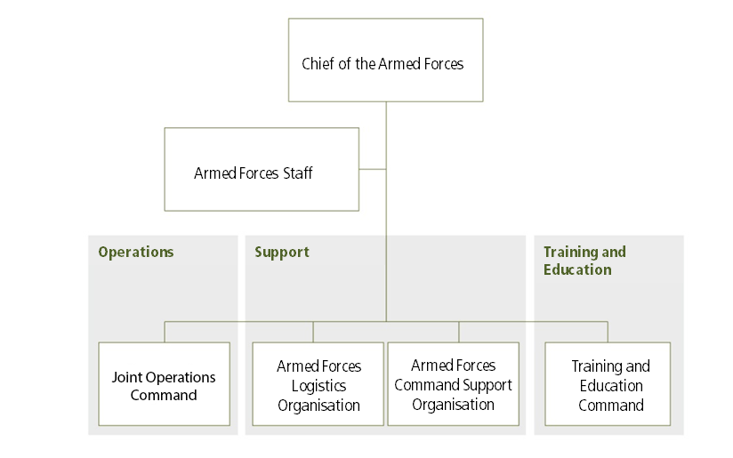 structure_armed_forces